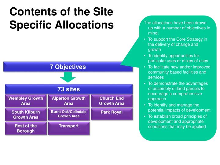 Contents of the Site Specific Allocations