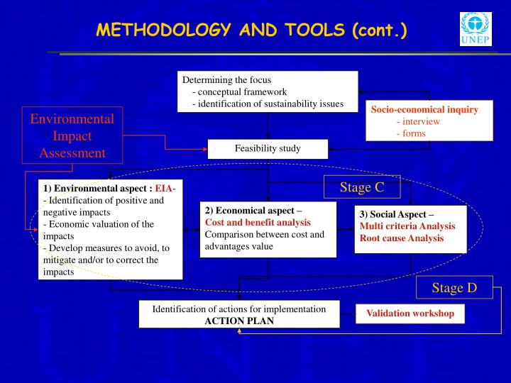 METHODOLOGY AND TOOLS (cont.)