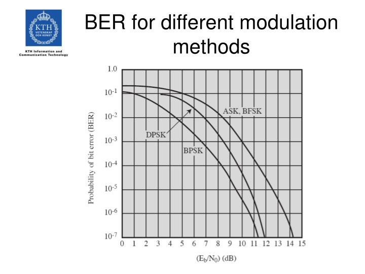 BER for different modulation methods