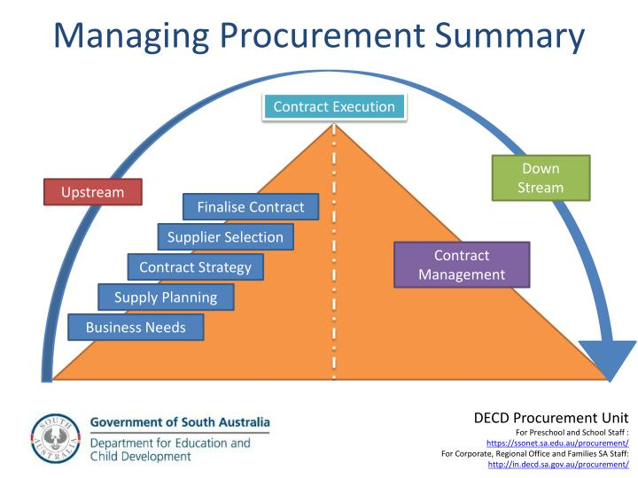 procurement management summary Free purchasing or procurement sample resume example professional summary and executive management to ensure procurement goals are met.