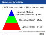 diode laser cy 06 tams