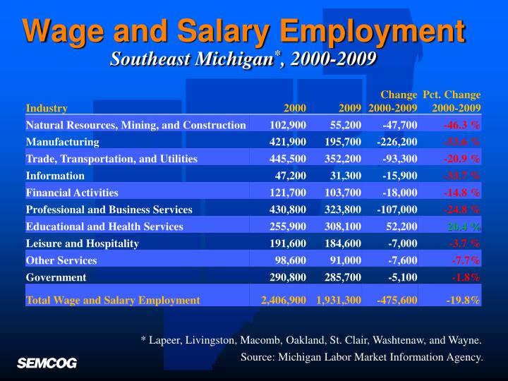 Wage and Salary Employment