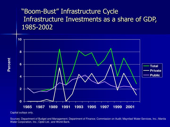 """Boom-Bust"" Infrastructure Cycle"