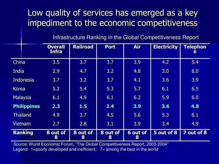 Low quality of services has emerged as a key impediment to the economic competitiveness