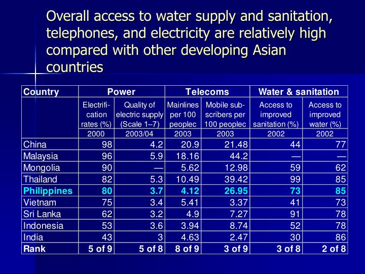 Overall access to water supply and sanitation, telephones, and electricity are relatively high compa...