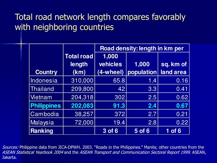 Total road network length compares favorably with neighboring countries
