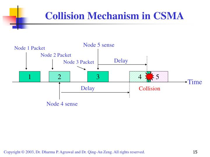 Collision Mechanism in CSMA