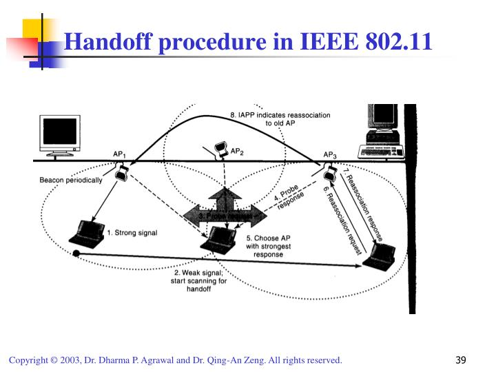 Handoff procedure in IEEE 802.11