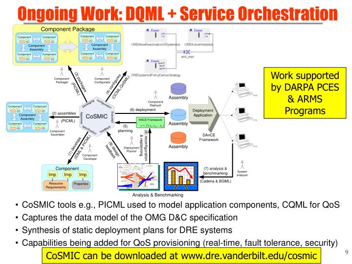 Ongoing Work: DQML + Service Orchestration