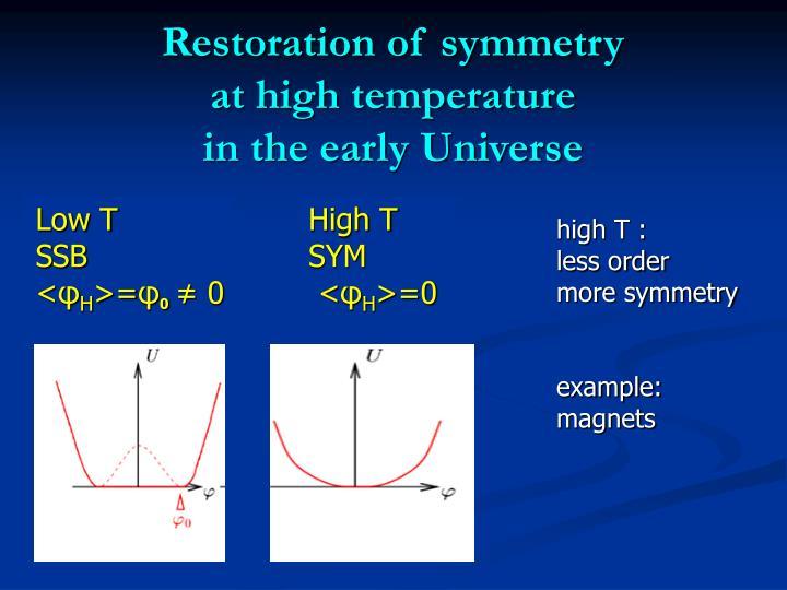 Restoration of symmetry