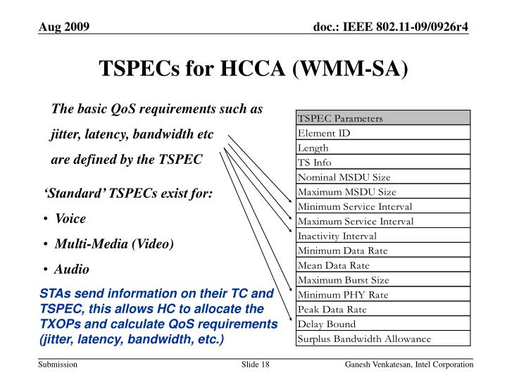TSPECs for HCCA (WMM-SA)