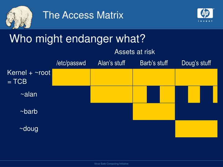 The Access Matrix