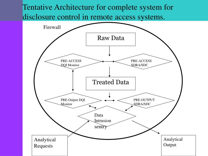 Tentative Architecture for complete system for disclosure control in remote access systems.