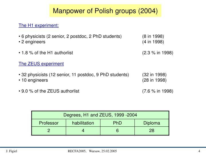 Manpower of Polish groups (2004)
