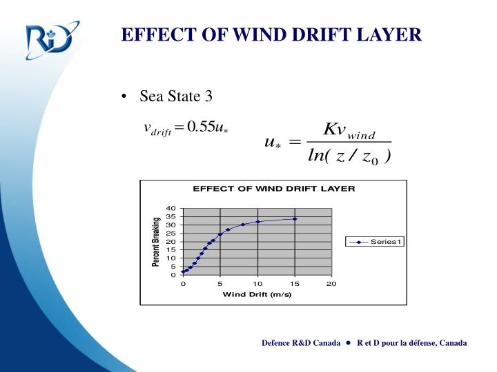 EFFECT OF WIND DRIFT LAYER