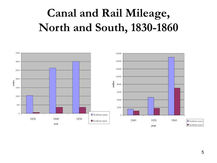 Canal and Rail Mileage,