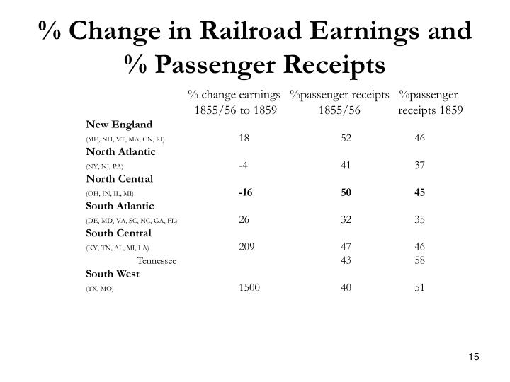 % Change in Railroad Earnings and % Passenger Receipts