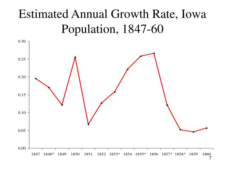 Estimated Annual Growth Rate, Iowa Population, 1847-60