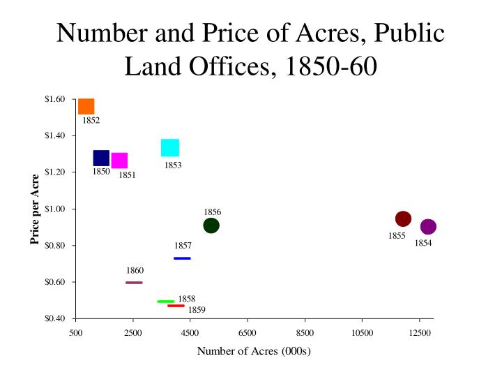 Number and Price of Acres, Public Land Offices, 1850-60