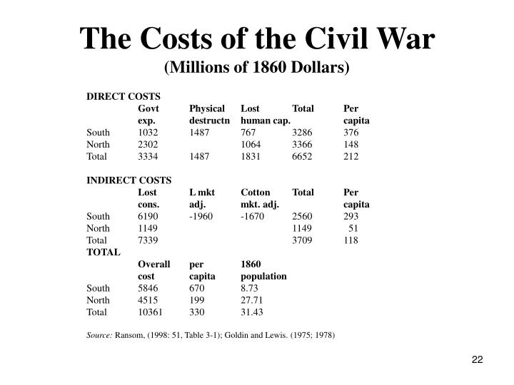 The Costs of the Civil War
