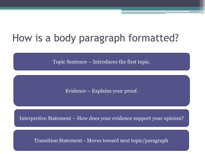 How is a body paragraph formatted?