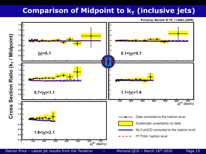 Comparison of Midpoint to k