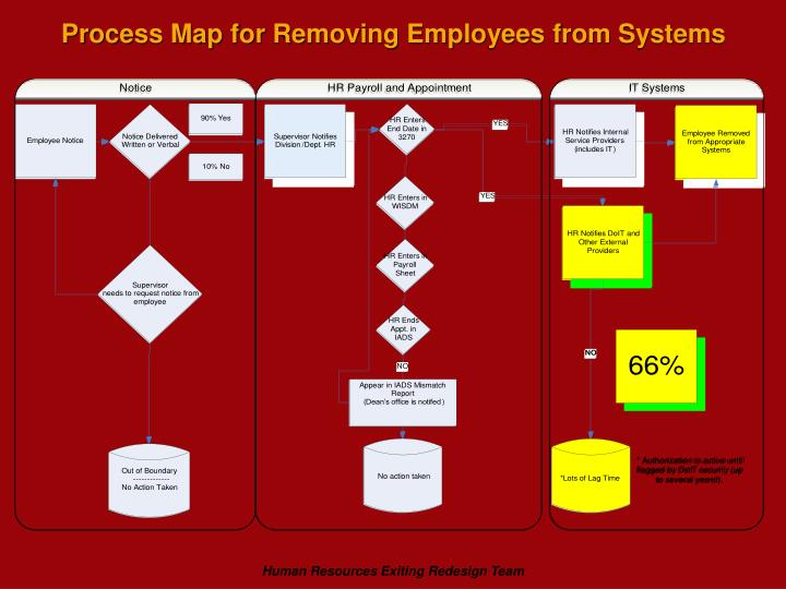 Process Map for Removing Employees from Systems