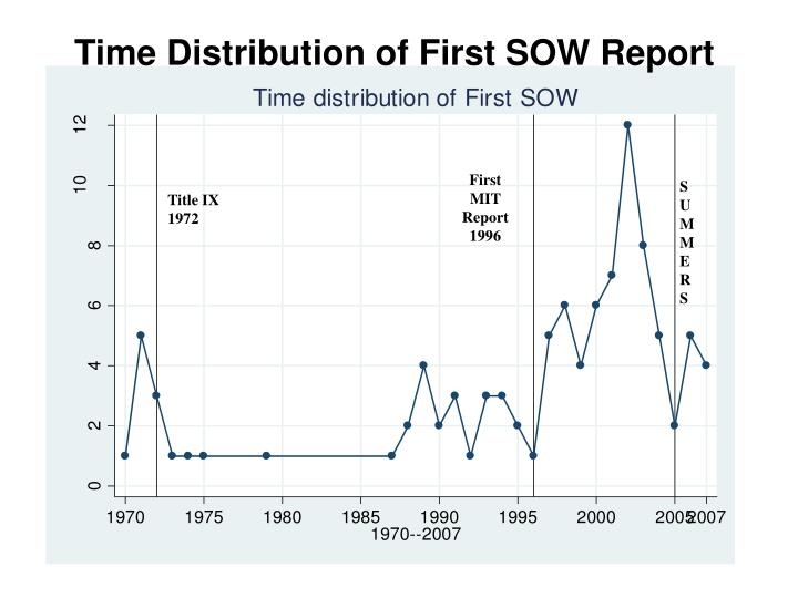 Time Distribution of First SOW Report