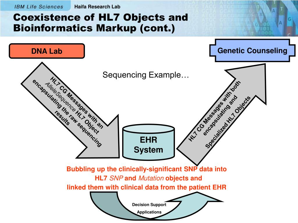 PPT - HL7 Clinical-Genomics SIG: A Shared Genotype Model