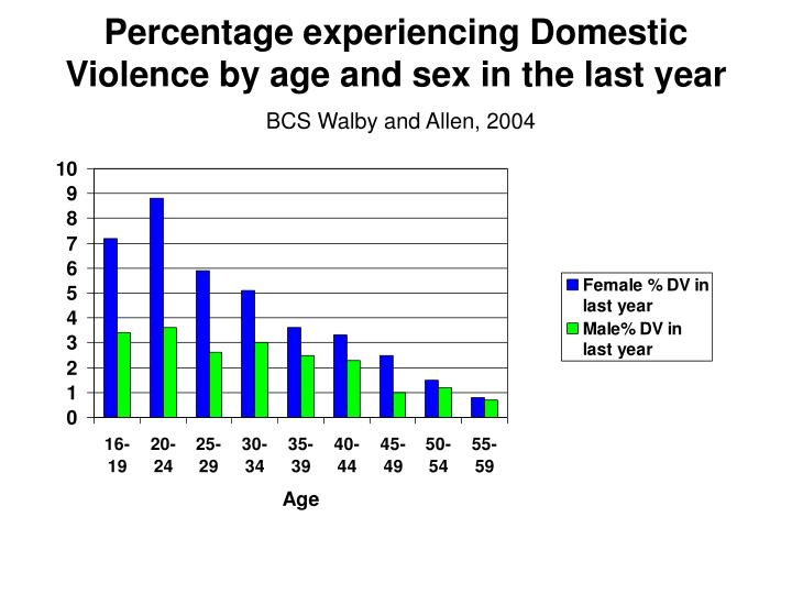 Percentage experiencing Domestic Violence by age and sex in the last year
