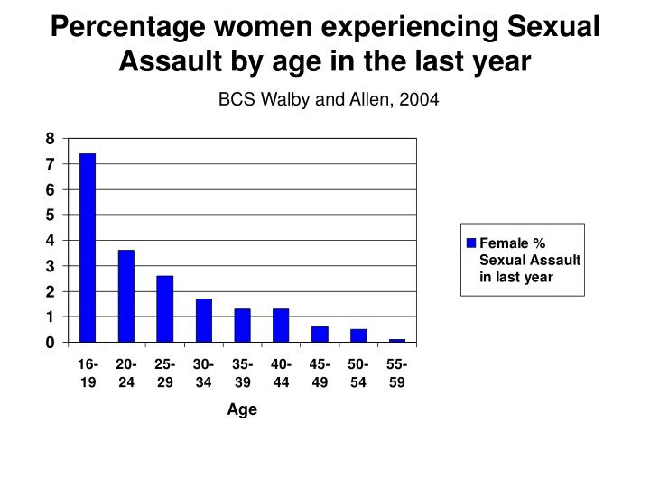 Percentage women experiencing Sexual Assault by age in the last year