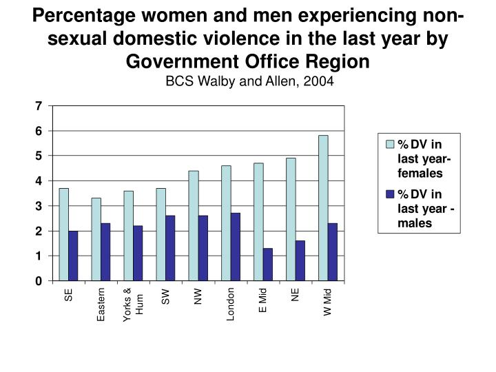 Percentage women and men experiencing non-sexual domestic violence in the last year by Government Office Region