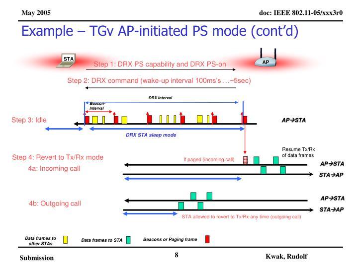 Example – TGv AP-initiated PS mode (cont'd)