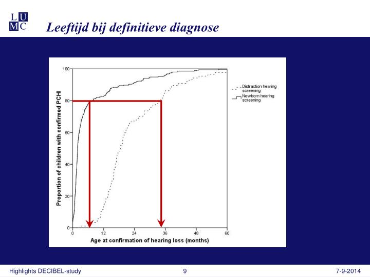 Leeftijd bij definitieve diagnose