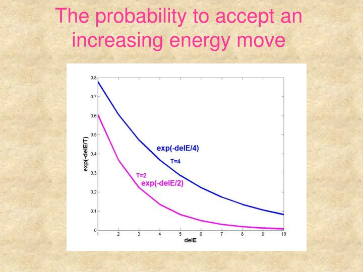 The probability to accept an increasing energy move