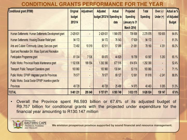 CONDITIONAL GRANTS PERFORMANCE FOR THE YEAR