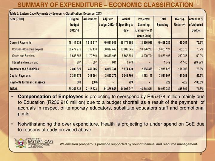 SUMMARY OF EXPENDITURE – ECONOMIC CLASSIFICATION