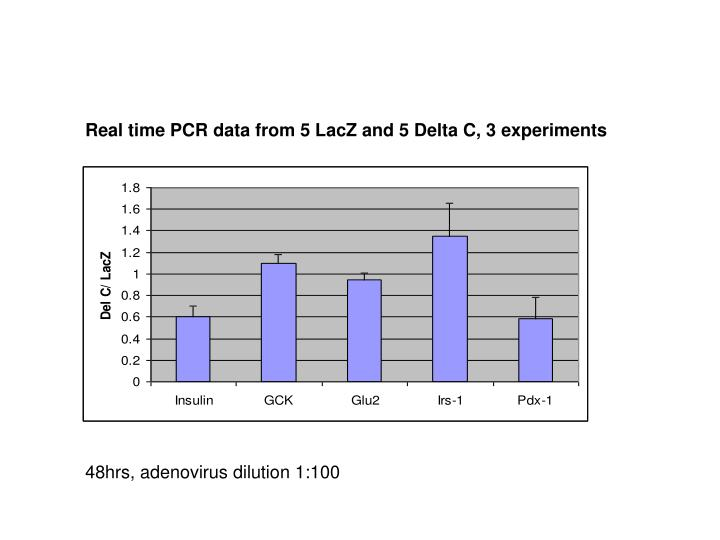 Real time PCR data from 5 LacZ and 5 Delta C, 3 experiments
