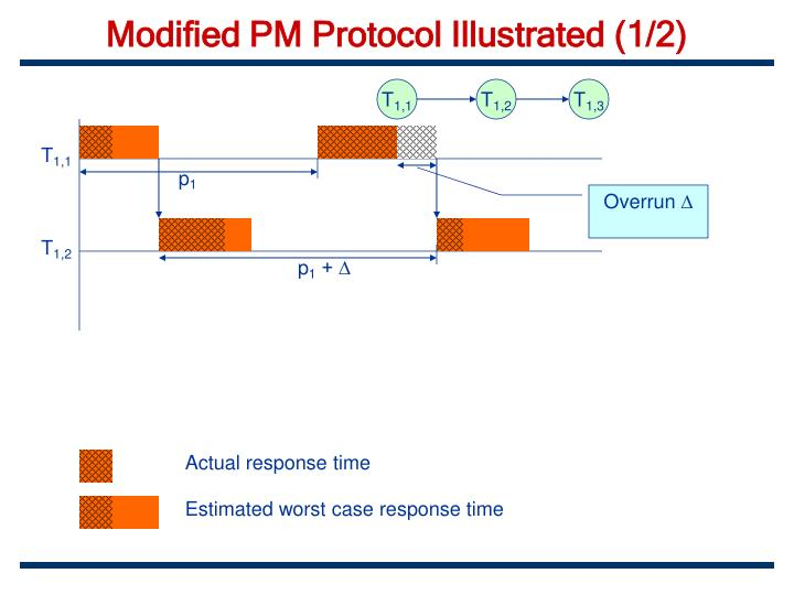 Modified PM Protocol Illustrated (1/2)