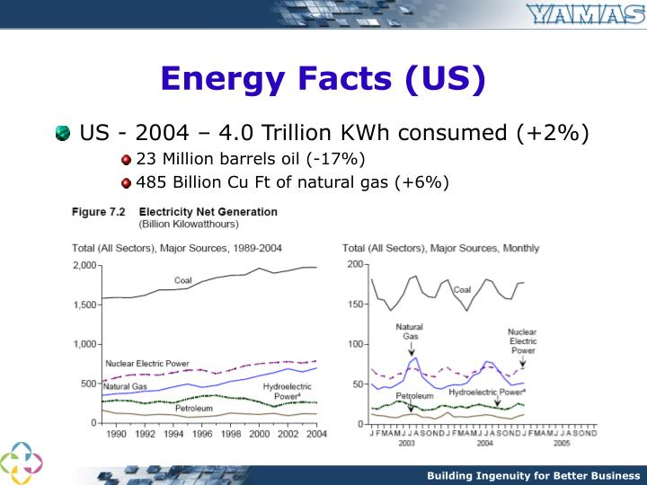 Energy facts us
