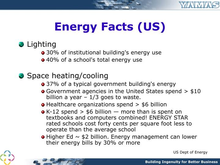 Energy facts us1