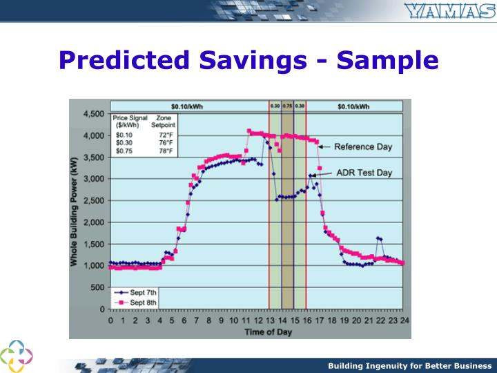 Predicted Savings - Sample