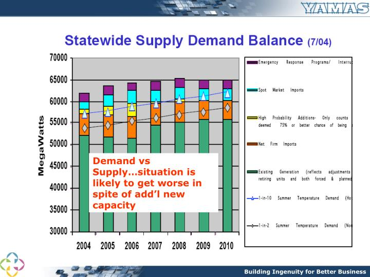 Demand vs Supply…situation is likely to get worse in spite of add'l new capacity