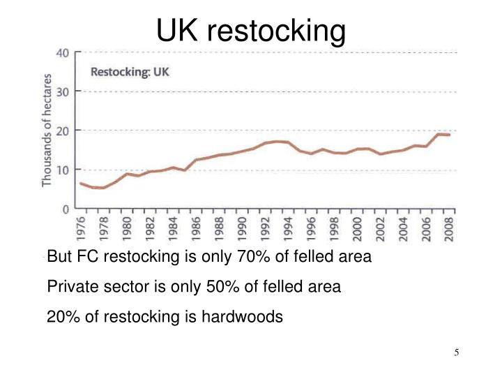 UK restocking