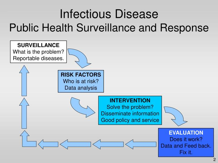 epidemiology and communicable diseases hiv Epidemiology of communicable diseases & bloodborne pathogens  office of communicable disease surveillance and epidemiology  human immunodeficiency virus (hiv) 50.