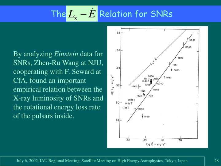 The             Relation for SNRs