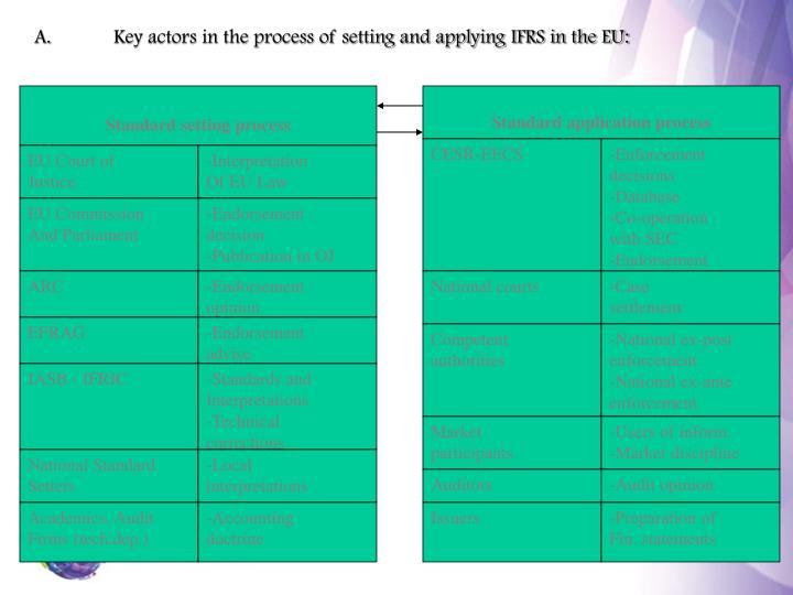 Standard application process