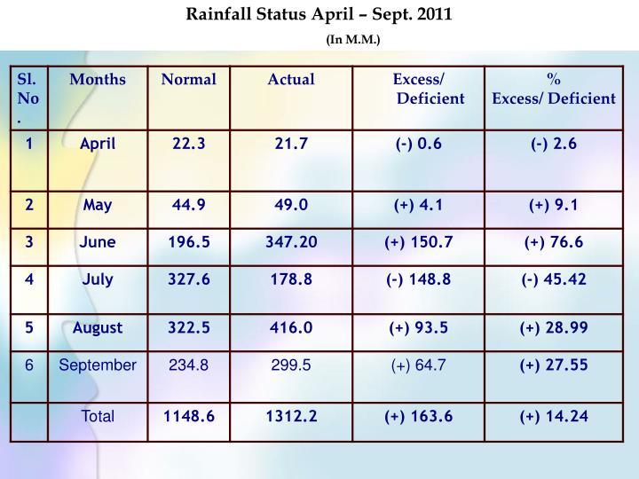 Rainfall Status April – Sept. 2011