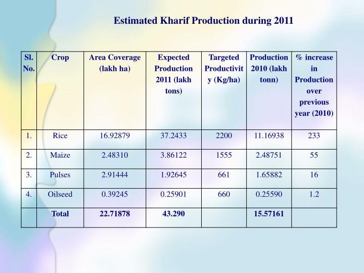 Estimated Kharif Production during 2011