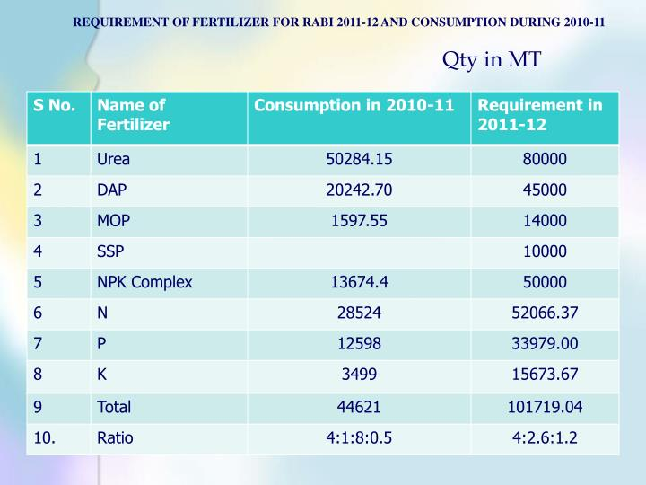 REQUIREMENT OF FERTILIZER FOR RABI 2011-12 AND CONSUMPTION DURING 2010-11